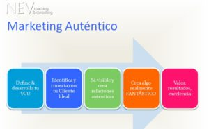 Marketing Autentico by Nevena Vujosevi
